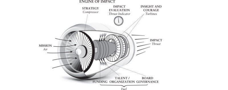 Book Review: Engine of Impact - Essentials of Strategic Leadership in the Nonprofit Sector