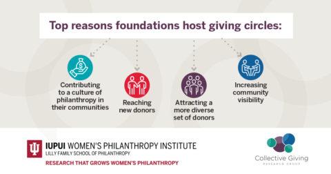 Hosting Giving Circles