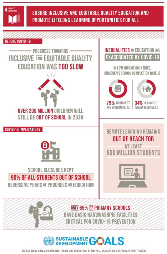 Quality Education inforgraphic